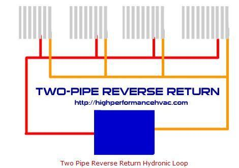Reverse Return Piping Layout