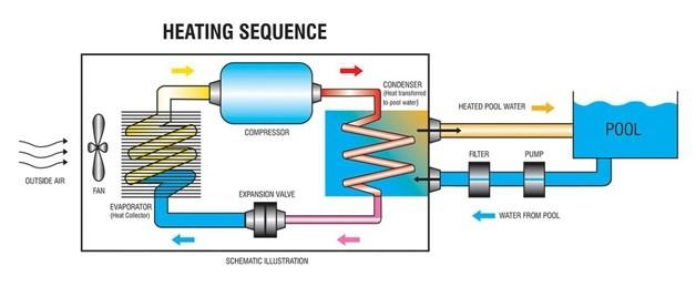 heating-sequence