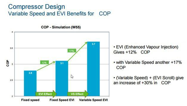 Variable speed and EVI benefits for COP