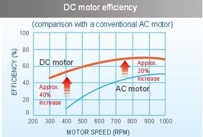 DC motor efficiency