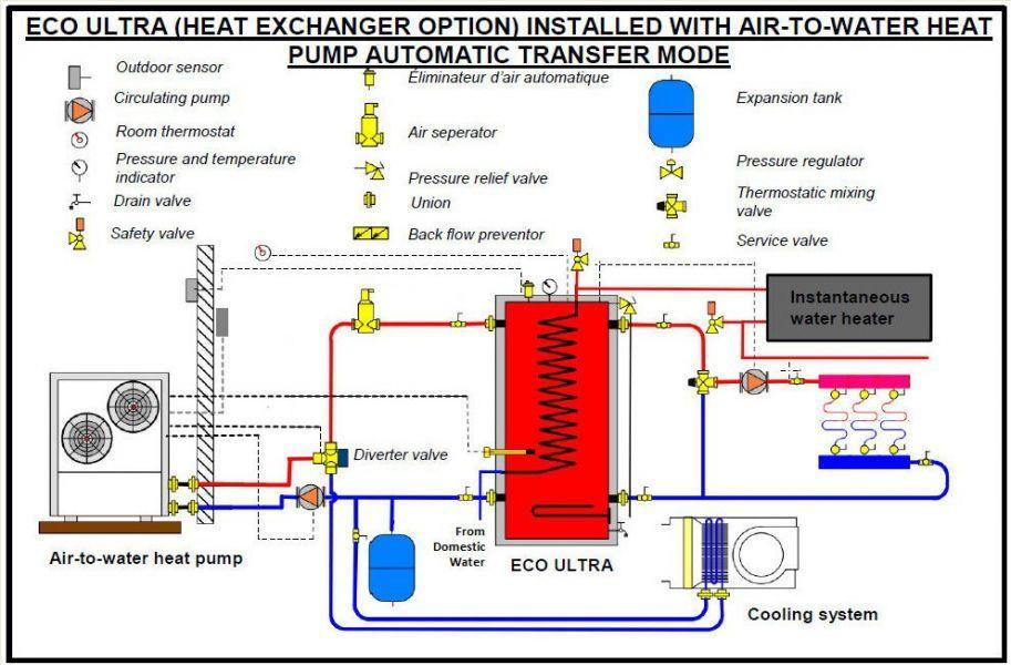 EcoUltra with heat exchanger