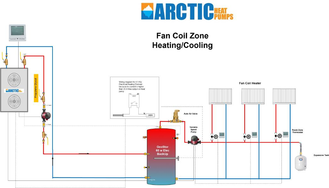 Fan Coil Heating/Cooling