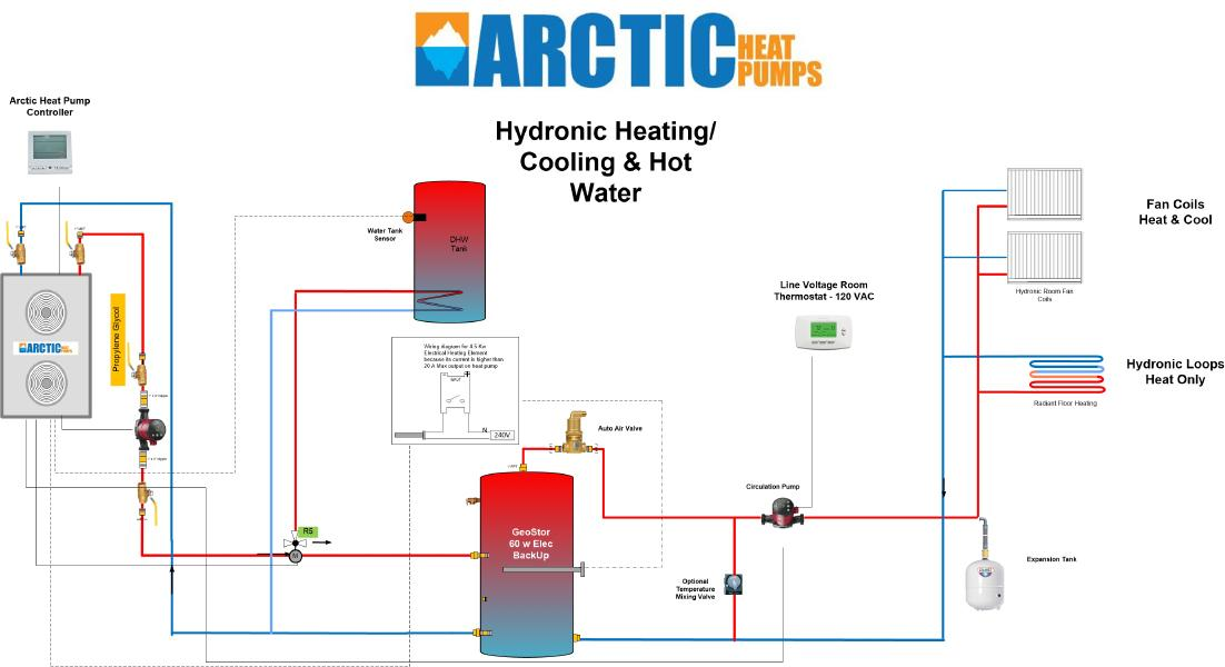 Domestic Hot Water & Heating Cooling