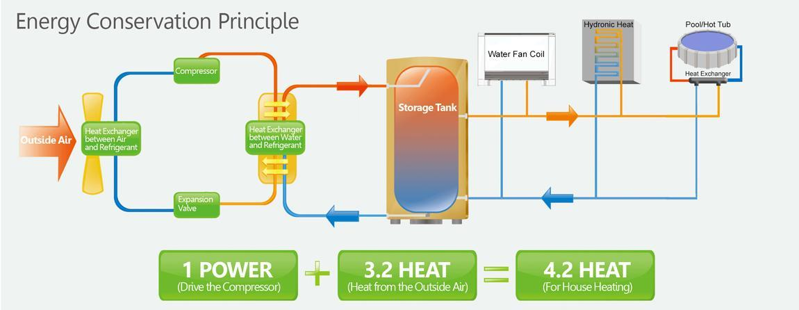 energy conservation principle