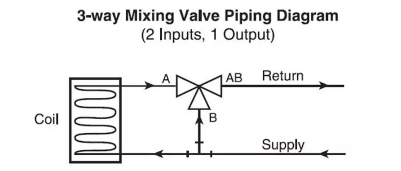 belimo automatic 3 way diverter valve 1 ftp rh arcticheatpumps com belimo 3 way mixing valve piping diagram