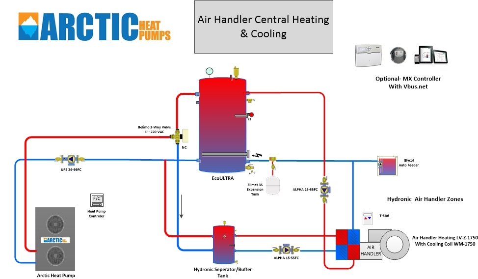 Hydronic Air Handlers | Arctic Heat Pumps