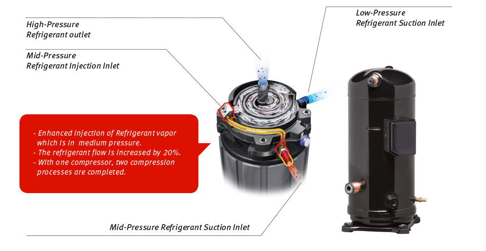 Refrigerant Features