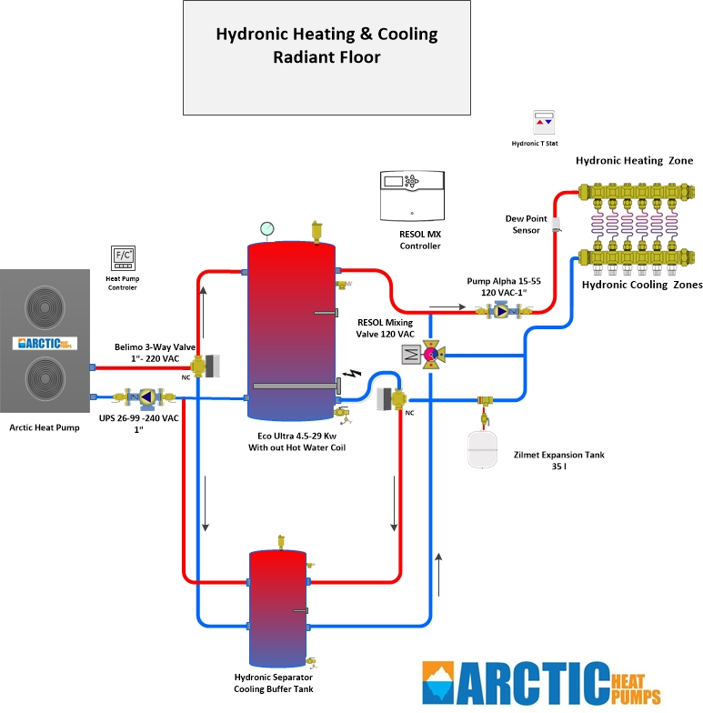 hydronic heating and cooling radiant floor
