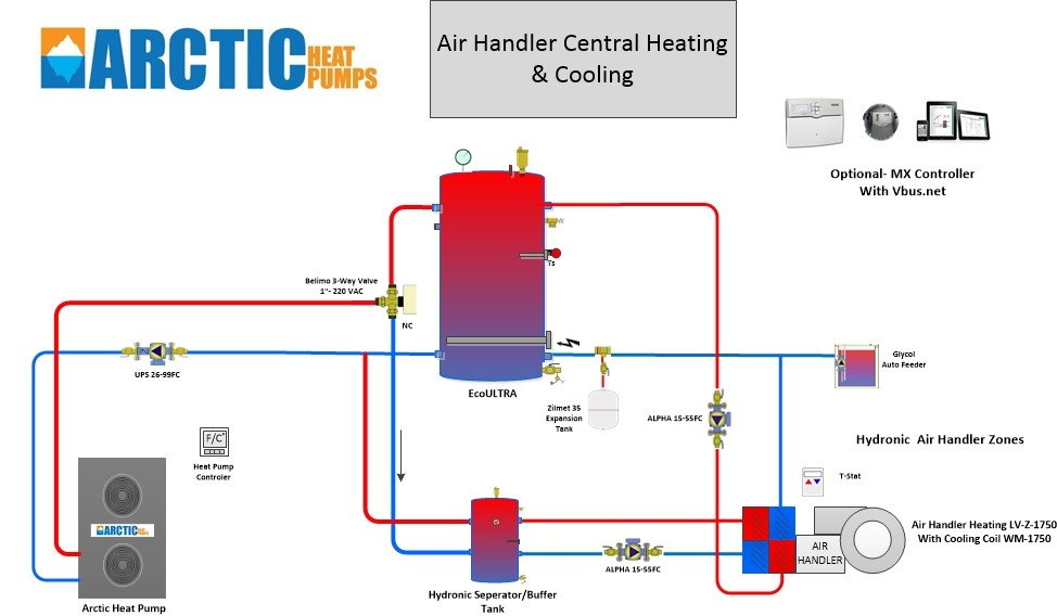 Air Handler Central Heating