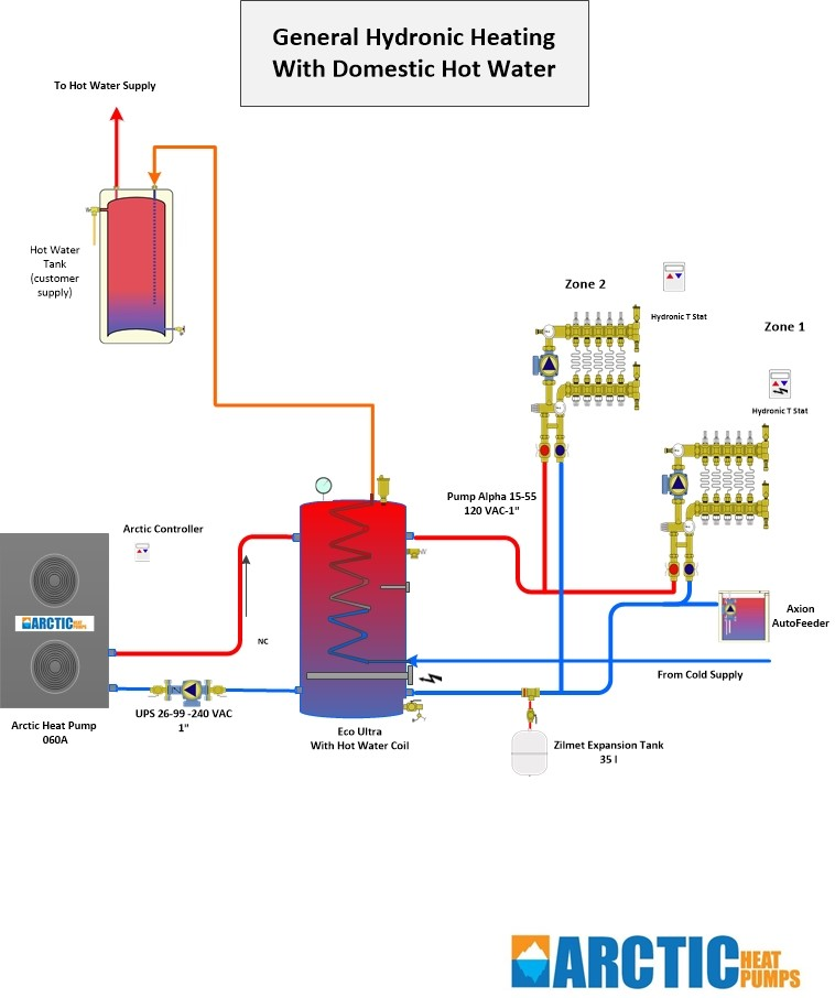 General hydronic heating