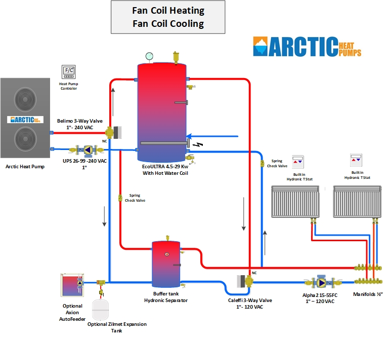 Radiant Heating & Central Air Handler Cooling + Domestic Hot Water