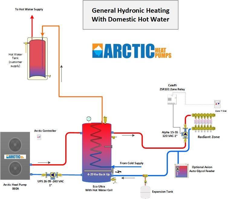General Hydronic Heating with Domestic Hot Water
