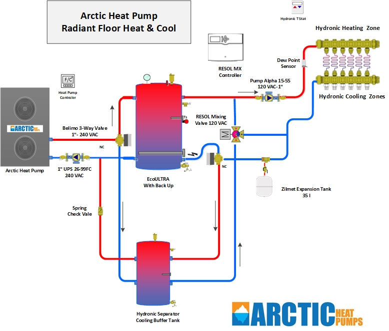 Radiant Heating + Domestic Hot Water