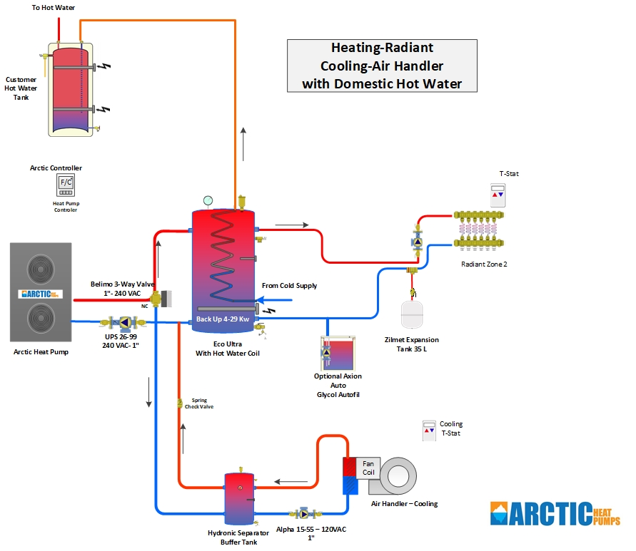 Radiant Heating + Radiant Cooling