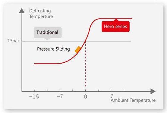Intelligent Defrosting