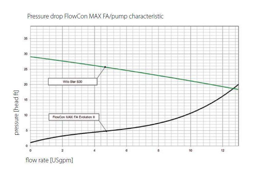Solar Pump Station Flowcon Max Fa Hi Flow 1